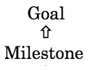 milestone Goal